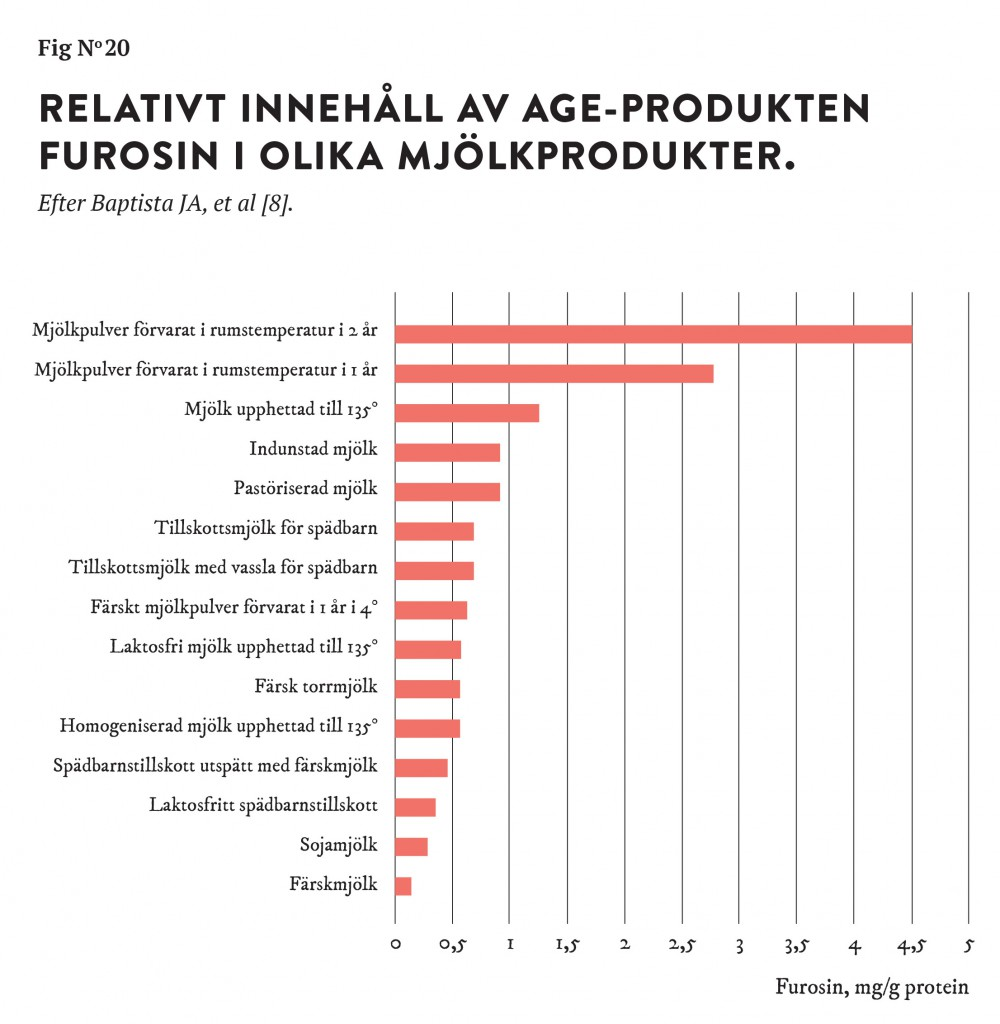 Fig_no_20_age_i_mjolkprodukter-01